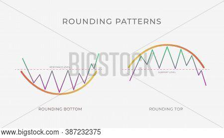 Rounding Top And Bottom Chart Pattern Formation - Bullish Or Bearish Technical Analysis Reversal Or