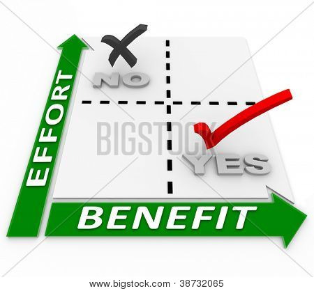 A matrix analyzing effort versus benefits to help you manage the allocation of resources to provide the best return on investment of efforts, with low effort resulting in great benefits