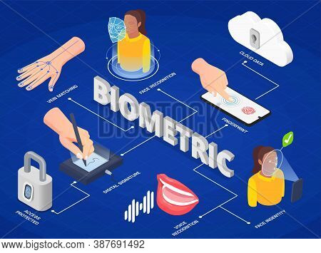 Biometric Authentication Methods Isometric Infographics With Face And Voice Recognition Digital Sign
