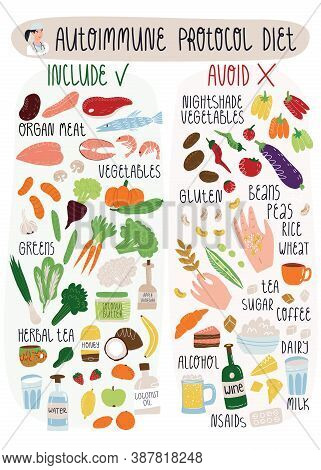 Autoimmune Protocol Diet Banner With Including And Avoiding Food For Address Disease By Special Nutr