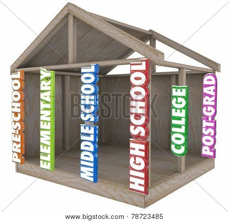 Pre-School, Elementary, Middle or Junior High, High School, College and Post-Grad 3d words on beams of a wood construction building or home to illustrate strong foundation of education and learning