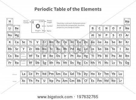 Periodic table of elements. Vector template for school chemistry lesson. Education and science element, scientific table periodic illustration