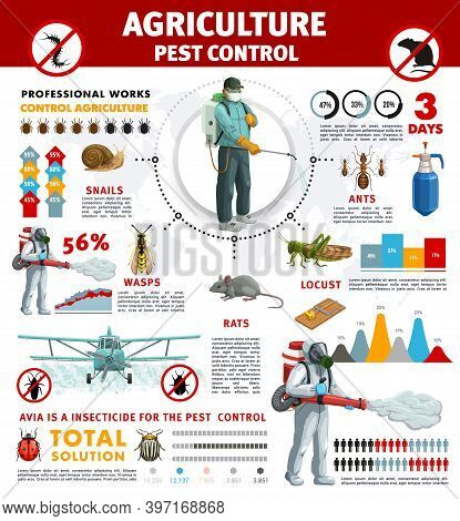 Agriculture Pest Control Infographics With Vector Pest Insects And Rodent Animals. Bar Graphs, Pie C