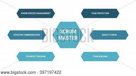 Scrum Master Diagram, Methodology Process Management Scheme. Product Development Model. Team Protect
