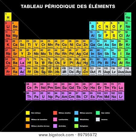 Periodic Table of the Elements, FRENCH labeling. Tabular arrangement of chemical elements with their atomic numbers, organized in groups and families. Isolated on black background. poster