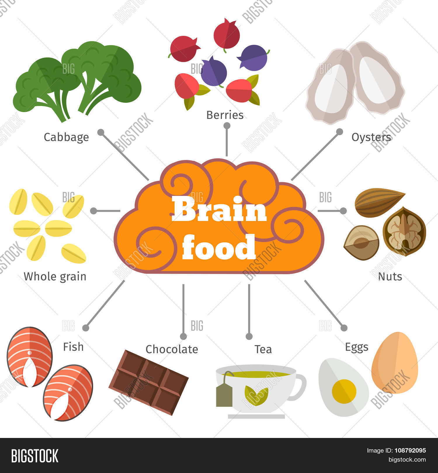 brain food or plain food Find out from the experts at food network which fresh foods, like leafy greens and memory-boosting eggs, fuel your brain.