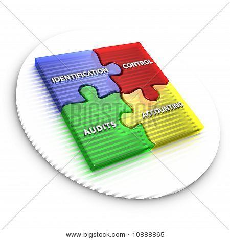 Configuration management procedures