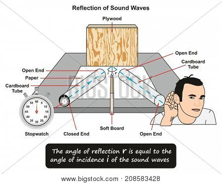 Reflection of Sound Waves showing a lab experiment where a stopwatch placed inside cardboard tube and waves reflected on plywood and man hearing sound from other cardboard tube for science education
