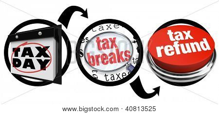 A diagram of three circles showing you the steps needed to find tax breaks and save money when figuring what you owe or will receive in a taxation refund