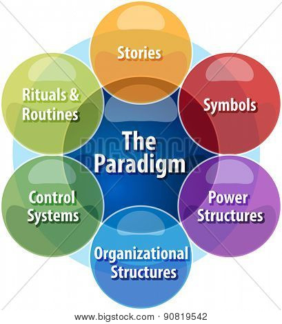 business strategy concept infographic diagram illustration of cultural web paradigm
