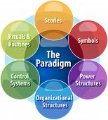 business strategy concept infographic diagram illustration of cultural web paradigm poster