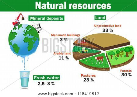 Natural Environmental Resources Vector Infographics