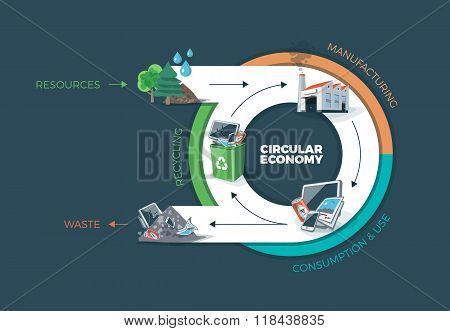Vector illustration of circular economy showing product and material flow. Product life cycle. Natural resources are taken to manufacturing. After usage product is recycled or dumped. Waste recycling management concept. Dark background. poster