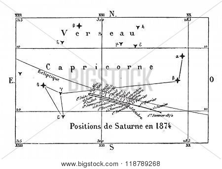 Movement & positions of Saturn during the year 1874, vintage engraved illustration. Magasin Pittoresque 1873.