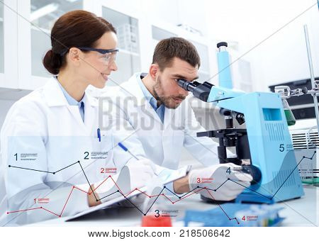 science, chemistry, technology and people concept - young scientists with microscope making test or research in clinical laboratory and taking notes with charts