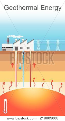 Geothermal energy is thermal energy generated and stored in the Earth. Thermal energy is the energy that determines the temperature of matter. The geothermal energy of the Earth's crust originates from the original formation of the planet and from radioac