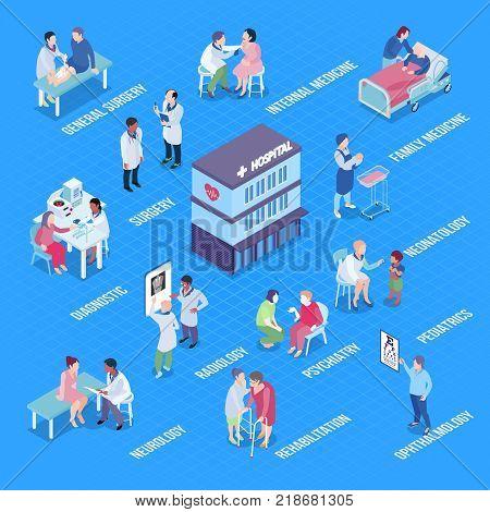 Hospital departments infographics layout with diagnostics rehabilitation pediatrics neurology psychiatry surgery neonatology ophthalmology radiology isometric elements vector illustration