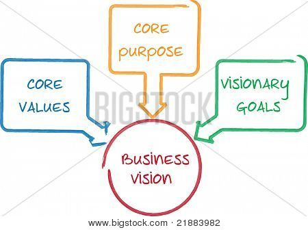 Core Vision business concept management business strategy whiteboard