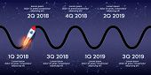 Business concept of timeline roadmap. Task execution plan in road map style. Wave path with rocket and points. Infographic for investors. Vector Illustration. poster