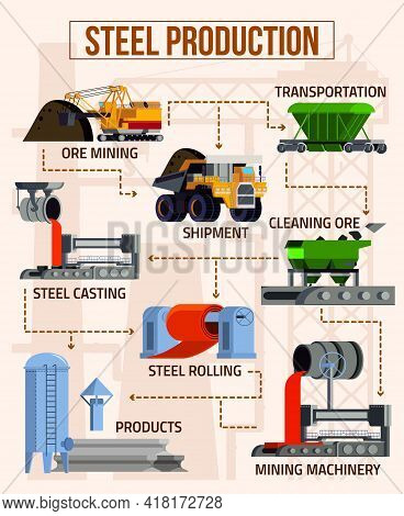 Metallurgy Flat Flowchart With Mining Machinery Foundry Equipment Steel Products On Beige Background