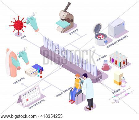 Vaccine Reserch Concept Vector Isometric Illustration. Covid Vaccination Flowchart With Icons Repres