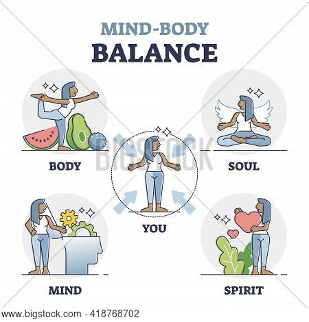 Mind Body Balance Factors As Soul, Spirit And Mind Care Outline Collection. Health And Wellness With