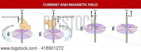 Physics - Current And Magnetic Field. Fleming\'s Right Hand Rule. Magnetic Field. Direction Of Curre
