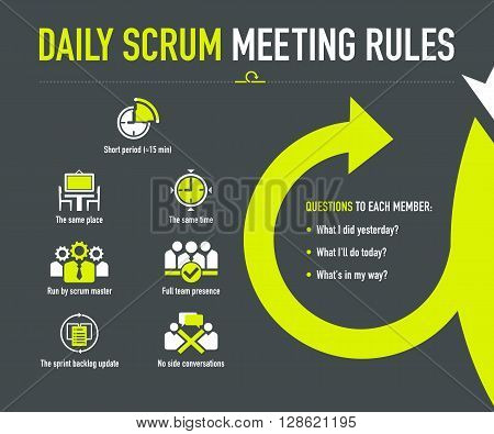 Daily scrum meeting rules info-graphic on the dark grey background