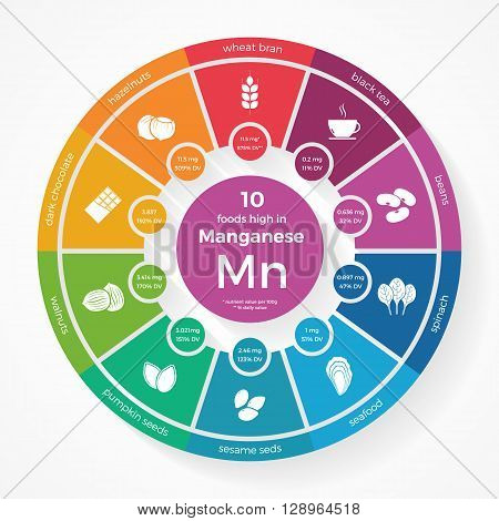 10 foods high in Manganese. Nutrition infographics. Healthy lifestyle and diet vector illustration with food icons.