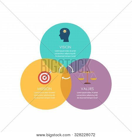 Mission Vision And Values Diagram With Colorful Circles. Vector Illustration