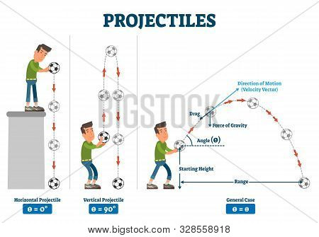Projectiles Vector Illustration. Labeled Physical Force Trajectory Scheme. Diagram With Horizontal A