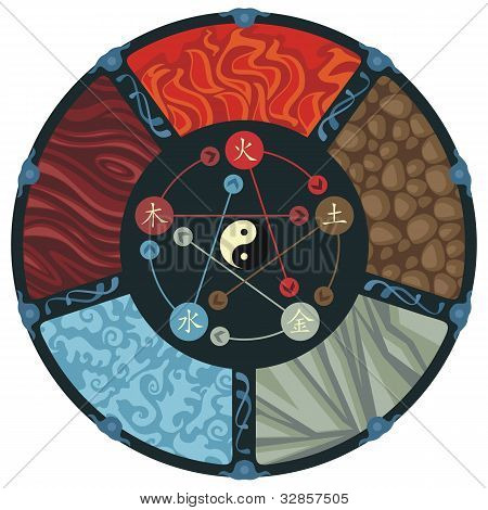 Decorative illustration of the five elements cycle poster