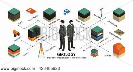 Isometric Geological Infographic With Geology Exploration And Production Of Natural Resources Headli