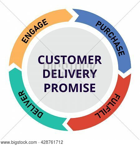 Customer Delivery Promise Diagram Info Graphic With Circle Shape Modern Flat Color Style