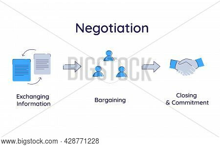 The Steps Of Negotiation Process Is Exchanging Information, Bargaining Position, Closing And Commitm