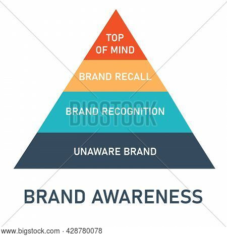The Pyramid Of Brand Awareness Consist Of Top Of Mind, Brand Recall, Brand Recognition And Unaware B