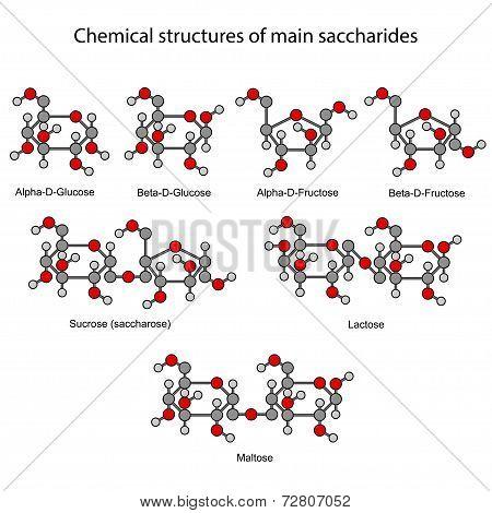 Chemical Formulas Of Main Sugars: Mono- And Disaccharides