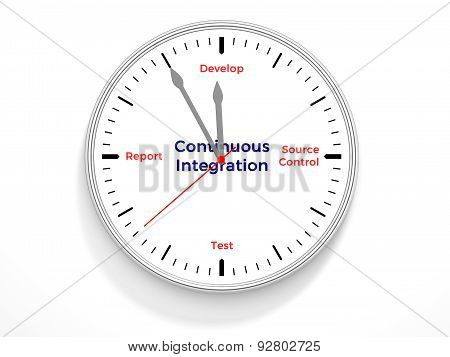 A clock containing the life cycle of continuous integration. poster