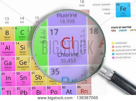 Chlorine - Element Of Mendeleev Periodic Table Magnified With Ma