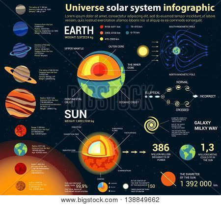 Universe and solar system, astronomy and astrology, cosmos and space infographic with internal structure of earth and sun, galaxies and planets with text statistics. For planetarium theme