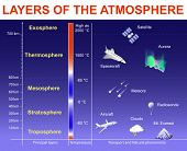 Layers of the Atmosphere: Exosphere; Thermosphere; Mesosphere; Stratosphere and Troposphere. Vertical Structure of the Earth's atmosphere. Layers drawn to scale objects within the layers are not to scale poster