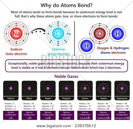 Why do Atoms Bond infographic diagram showing example of sodium and chlorine ions forming ionic bond also in water molecule oxygen and hydrogen forming covalent bond and nature of unreactive noble gas