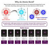 Why do Atoms Bond infographic diagram showing example of sodium and chlorine ions forming ionic bond also in water molecule oxygen and hydrogen forming covalent bond and nature of unreactive noble gas poster