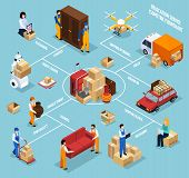 Relocation service isometric flowchart with people, stuff in packages, vehicles, robot technology on blue background vector illustration poster