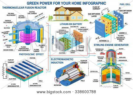 Green Power Generation Infographic. Fusion Reactor, Turbine, Solar Panel, Battery, Stirling Engine G