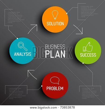 Successful Business Plan diagram / schema
