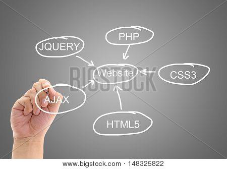 The planning design development a website, business concept