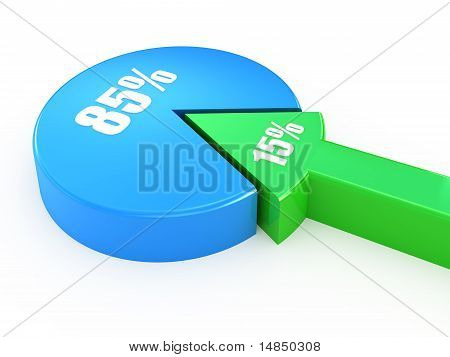fifteen and eighty five percent proportion pie chart