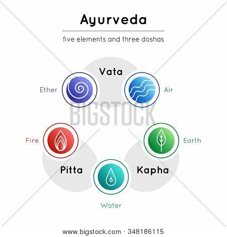 Vector Illustration With Set Of Isolated Ayurveda Symbols (water, Fire, Air, Earth, Ether) And Body