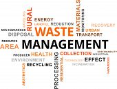 A word cloud of waste management related items poster